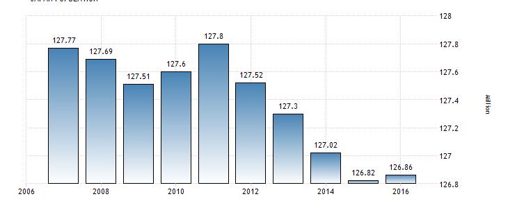 The shrinking population of Japan